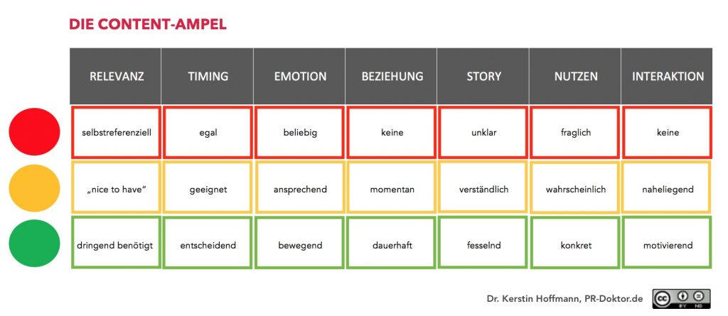 content-ampel-von-Kerstin-Hoffmann