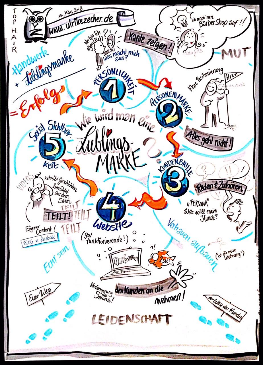 Vortrag: In fünf Schritten zur Lieblingsmarke